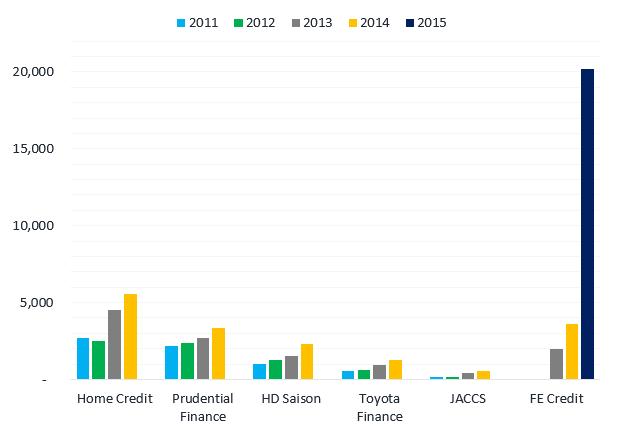 Tổng dư nợ cho vay tiêu dùng của 5 công ty nước ngoài và FE Credit. Đơn vị: Tỷ đồng