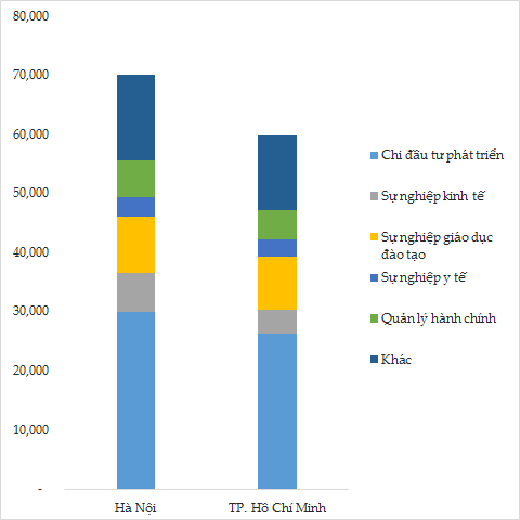 Chi ngân sách nhà nước năm 2015 tại Hà Nội và TP.HCM. Đơn vị: Nghìn tỷ đồng