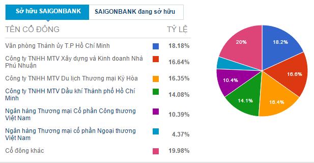 Cơ cấu cổ đông của Saigonbank.