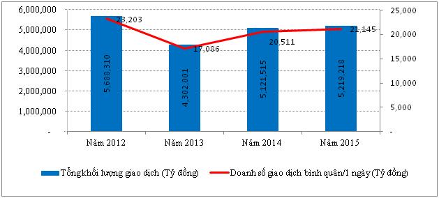 Nguồn:Website NHNN (Số liệu năm 2015 tính đến ngày 29/12).
