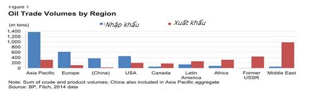 Châu Á là khu vực nhập khẩu dầu nhiều nhất trên thế giới