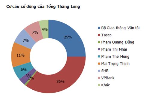 Cơ cấu cổ đông hiện thời tại TCT Thăng Long