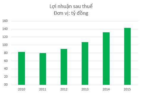 Lợi nhuận Domesco tăng trưởng đều trong những năm gần đây