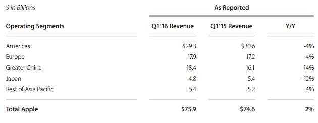Doanh thu của Apple phân theo các thị trường (Q1 tài khóa 2016 là giai đoạn từ tháng 9 -12/2015 nếu tính theo năm thông thường)