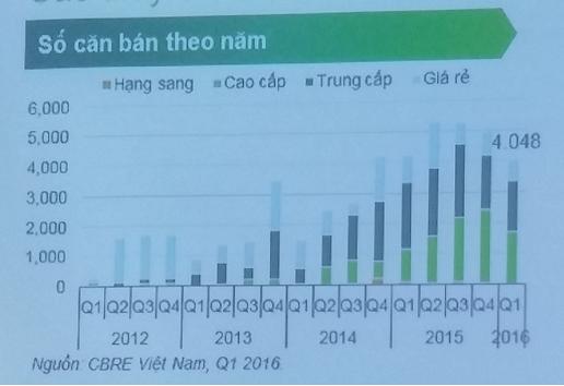 Báo cáo quý 1/2016 của CBRE cho thấy, căn hộ cao cấp tiếp tục áp đảo thị trường với số lượng căn bán chiếm gần 50% toàn thị trường Hà Nội.