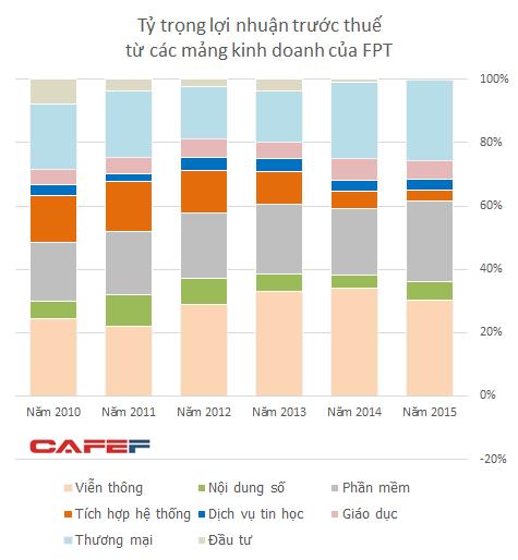 Tỷ trọng của lĩnh vực tích hợp hệ thống ngày càng thấp đi và đến năm 2015 đã trở thành mảng có lợi nhuận thấp nhất