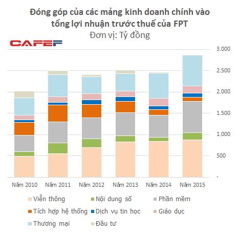 Lợi nhuận của FPT tăng trưởng trở lại sau 3 năm đi ngang