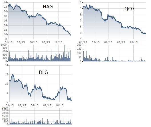 Cổ phiếu Gia Lai có một năm lao dốc