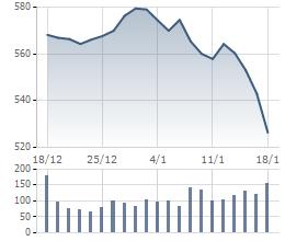 Biến động VN-Index trong 1 tháng gần đây