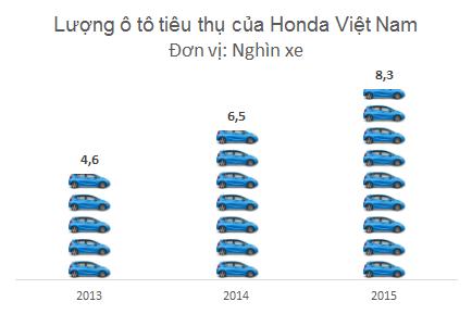 Tốc độ tăng trưởng thấp sẽ lĩnh vực xe máy sẽ được bù đắp bởi ngành ô tô