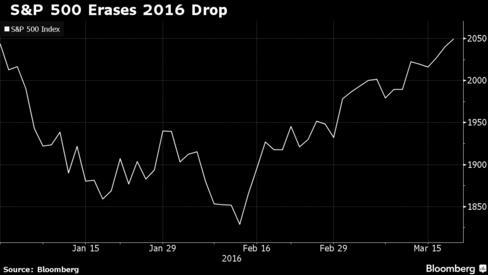 Chỉ số S&P500 tăng mạnh từ ngày 16/2