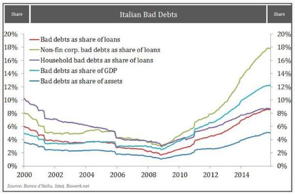 Nợ xấu trong các ngân hàng của Italia tăng mạnh
