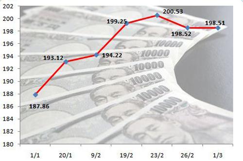 Đồng Yên tăng nhiệt trong quý 1/2016