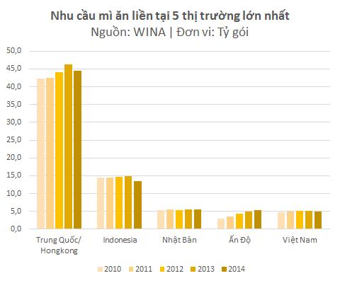 Không chỉ tại Việt Nam, nhu cầu với mì ăn liền tại Trung Quốc, Indonesia và Nhật Bản cũng suy giảm