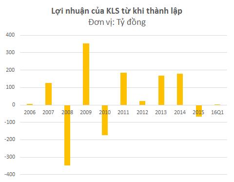 KLS hoạt động không còn hiệu quả sau khi có ý định bỏ lĩnh vực chứng khoán từ năm 2011