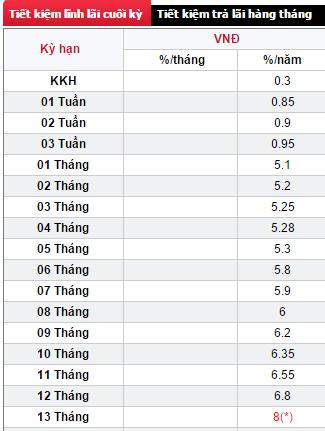 Lãi suất huy động của SeABank tại thời điểm hiện hành.