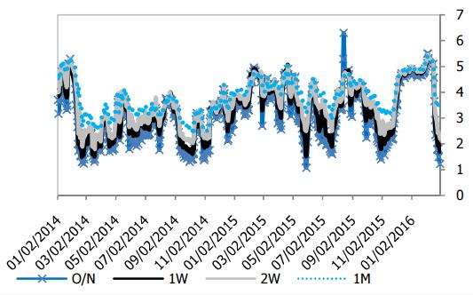 Lãi suất liên ngân hàng VND (%)