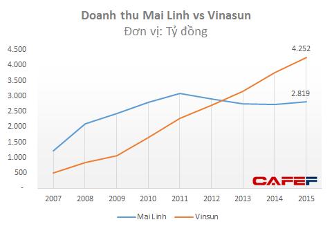 Những khó khăn của Minh Linh trong giai đoạn trước đã khiến doanh nghiệp này bị Vinasun bỏ xa về doanh thu và lợi nhuận