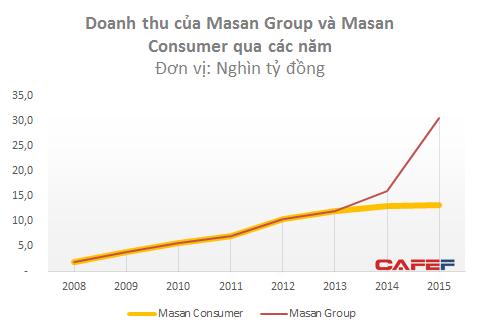 Trước năm 2014, 100% doanh thu của Masan Group đến từ Masan Consumer