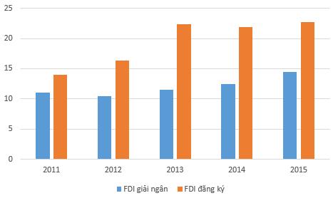 Tình hình thu hút vốn FDI trong các năm qua – nguồn (FIA)