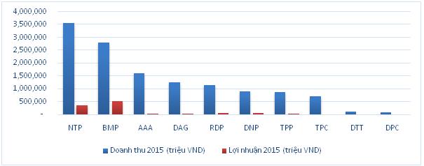 Không chỉ bán lẻ, người Thái đã và đang nhắm tới ngành nhựa Việt Nam (1)