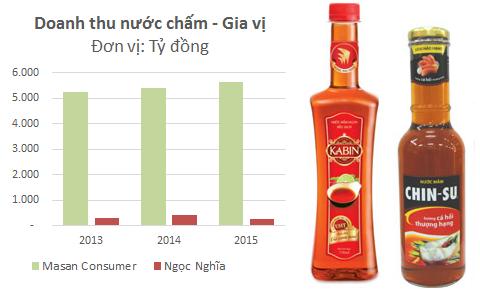 Chặng đường để đạt được 30% thị phần nước chấm của Ngọc Nghĩa còn rất xa