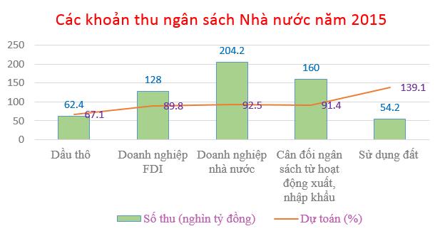 Nguồn: BTC, TCTK, VEPR (ước thực hiện)