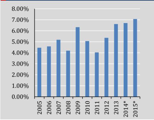 Thâm hụt ngân sách - Nguồn: BTC, TCKT, tính toán của VEPR năm 2014 - 2015