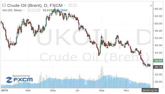 Diễn biến giá dầu năm 2015
