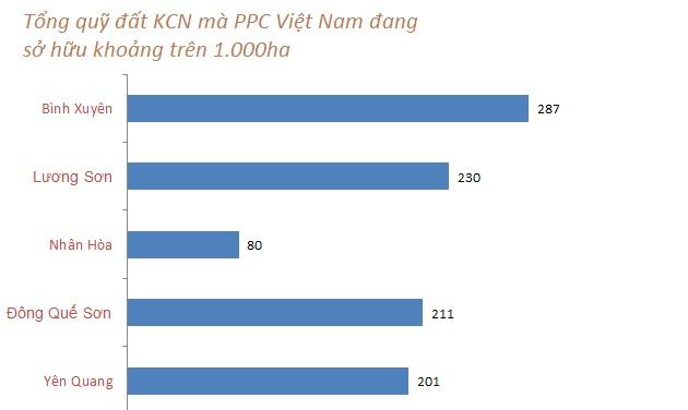 PPC An Thịnh hiện đang kinh doanh hạ tầng nhiều khu công nghiệp như Bình Xuyên, Lương Sơn -Hòa Bình 230ha, Nhân Hòa -Bắc Ninh 78ha, Đông Quế Sơn -Quảng Nam 211ha và đang lên kế hoạch đầu tư KCN thứ 2 là Yên Quang Vĩnh Phúc 200ha tại Hòa Bình.