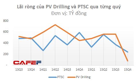 Các doanh nghiệp dầu khí dường như mới bắt đầu chịu tác động đáng kể từ giá dầu giảm sâu
