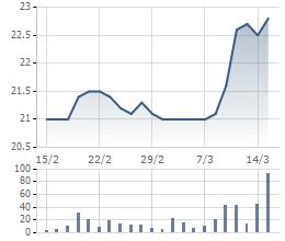 Biến động giá cổ phiếu KDH trong 1 tháng qua