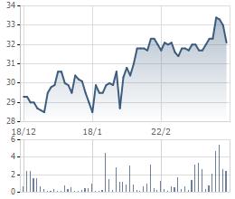 Biến động giá cổ phiếu CNG trong 3 tháng gần đây
