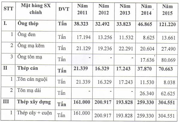 Sản lượng bán hàng của VG PIPE