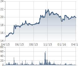 Biến động cổ phiếu CHP trong 1 năm qua