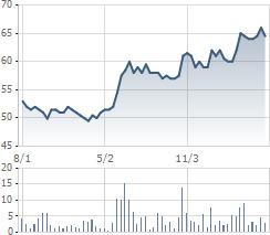 Biến động cổ phiếu DQC 3 tháng gần đây