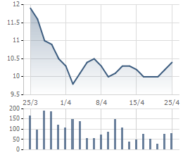 Diễn biến giá cổ phiếu HVG trong 1 tháng qua
