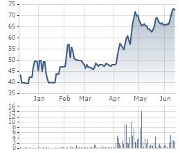 Biến động cổ phiếu QHD 6 tháng gần đây