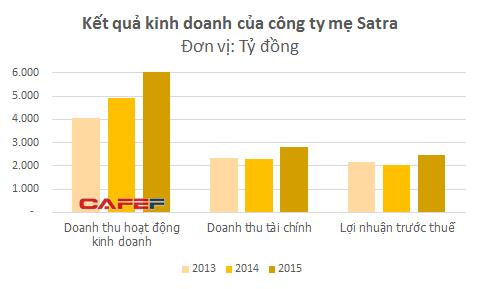'Nhờ khoản đầu tư vào VBL mà Satra trở thành một trong những doanh nghiệp lớn nhất trong hệ thống các doanh nghiệp do Ủy ban nhân dân Thành phố Hồ Chí Minh quản lý'