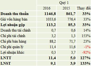 KQKD quý 1/2016 của Trần Anh