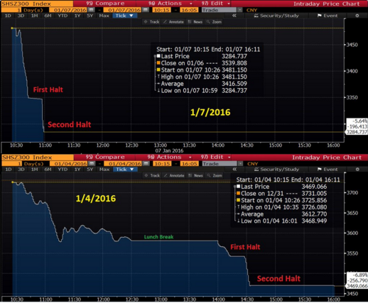So sánh đà giảm của chứng khoán Trung Quốc trong hai phiên 4/1 và 7/1