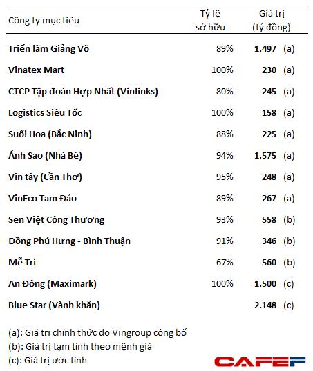 Các thương vụ M&A chính của Vingroup trong năm 2015