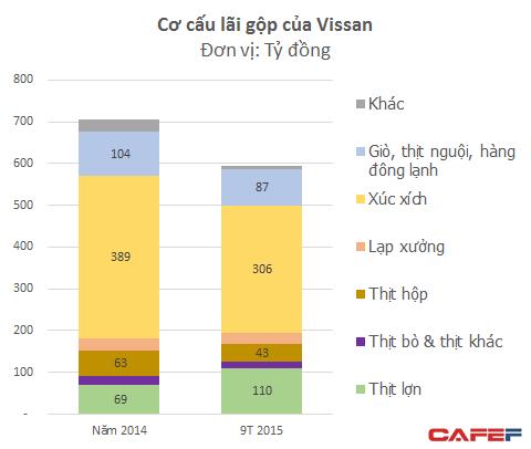 Phần lớn lợi nhuận của Vissan đến từ xúc xích