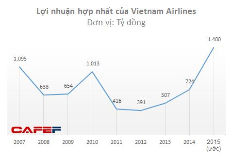 Lợi nhuận năm 2015 của Vietnam Airlines cao nhất trong 8 năm qua