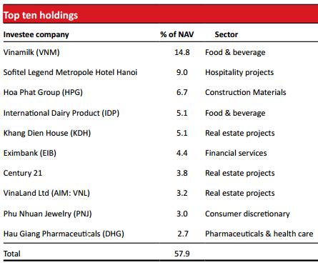 10 khoản đầu tư lớn nhất của VOF