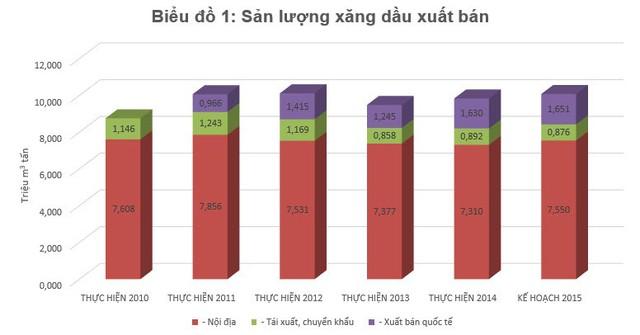 Sản lượng xăng dầu Petrolimex xuất bán trong giai đoạn 2010- 2015