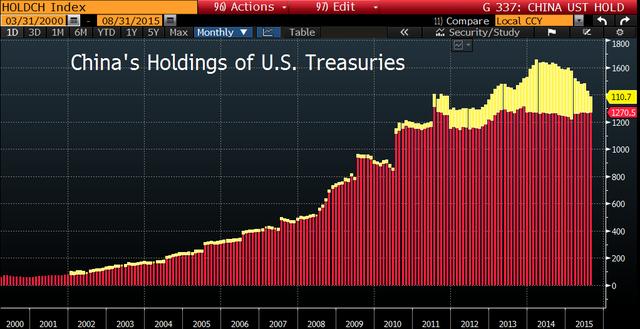 Hoa Kỳ làm gì khi bị TQ bán tháo trái phiếu? ảnh 2