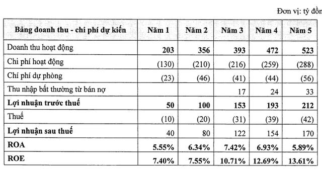 Bảng kết quả kinh doanh dự kiến của Công ty tài chính tiêu dùng MB.