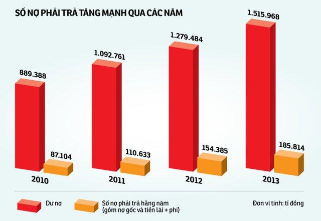 Nguồn: Bộ Tài chính - Dữ liệu: L.Thanh - Đồ họa: Tấn Đạt