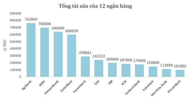 Top 5 NHTM đã có sự xáo trộn sau những thương vụ sáp nhập